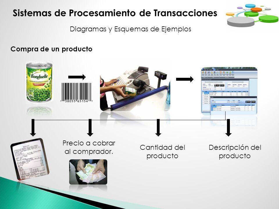 Sistemas de Procesamiento de Transacciones Diagramas y Esquemas de Ejemplos Compra de un producto Precio a cobrar al comprador. Cantidad del producto
