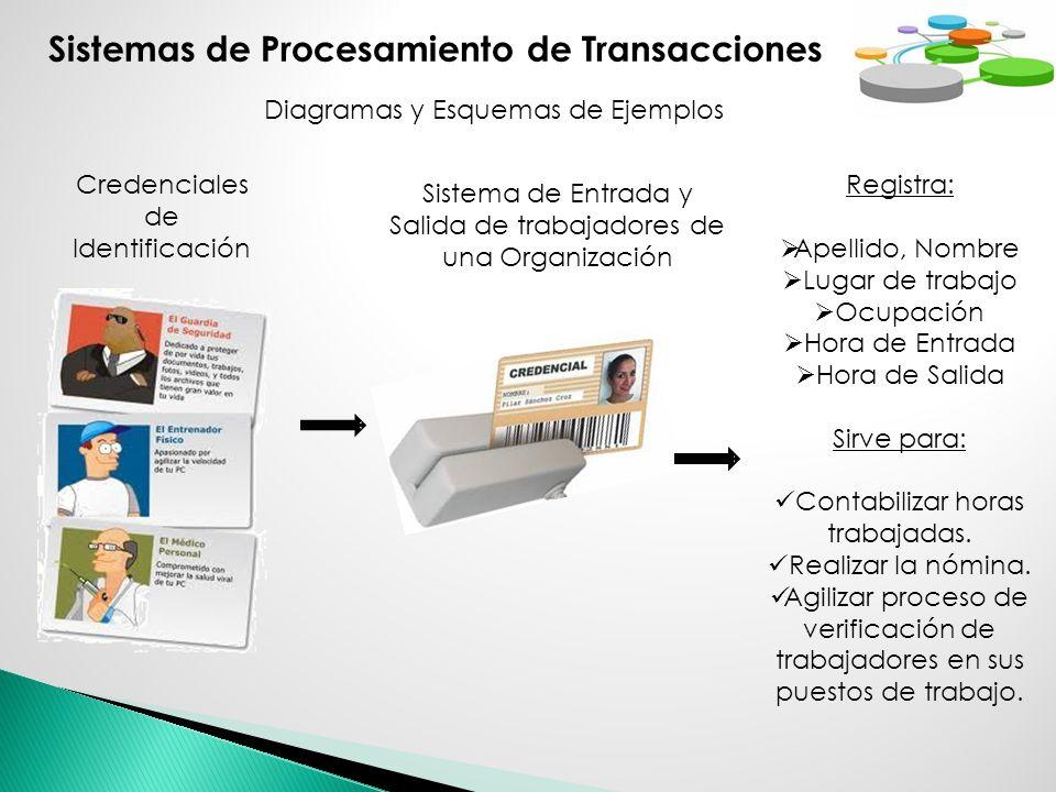 Sistemas de Procesamiento de Transacciones Diagramas y Esquemas de Ejemplos Credenciales de Identificación Registra: Apellido, Nombre Lugar de trabajo