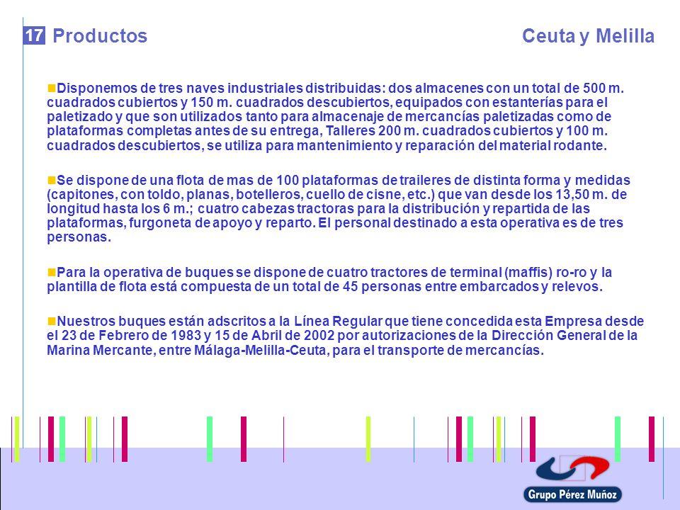 17 ProductosCeuta y Melilla Disponemos de tres naves industriales distribuidas: dos almacenes con un total de 500 m. cuadrados cubiertos y 150 m. cuad
