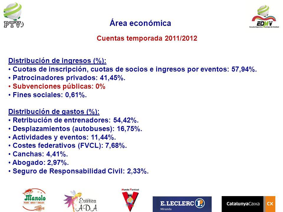 Área económica Cuentas temporada 2011/2012 Distribución de ingresos (%): Cuotas de inscripción, cuotas de socios e ingresos por eventos: 57,94%. Patro
