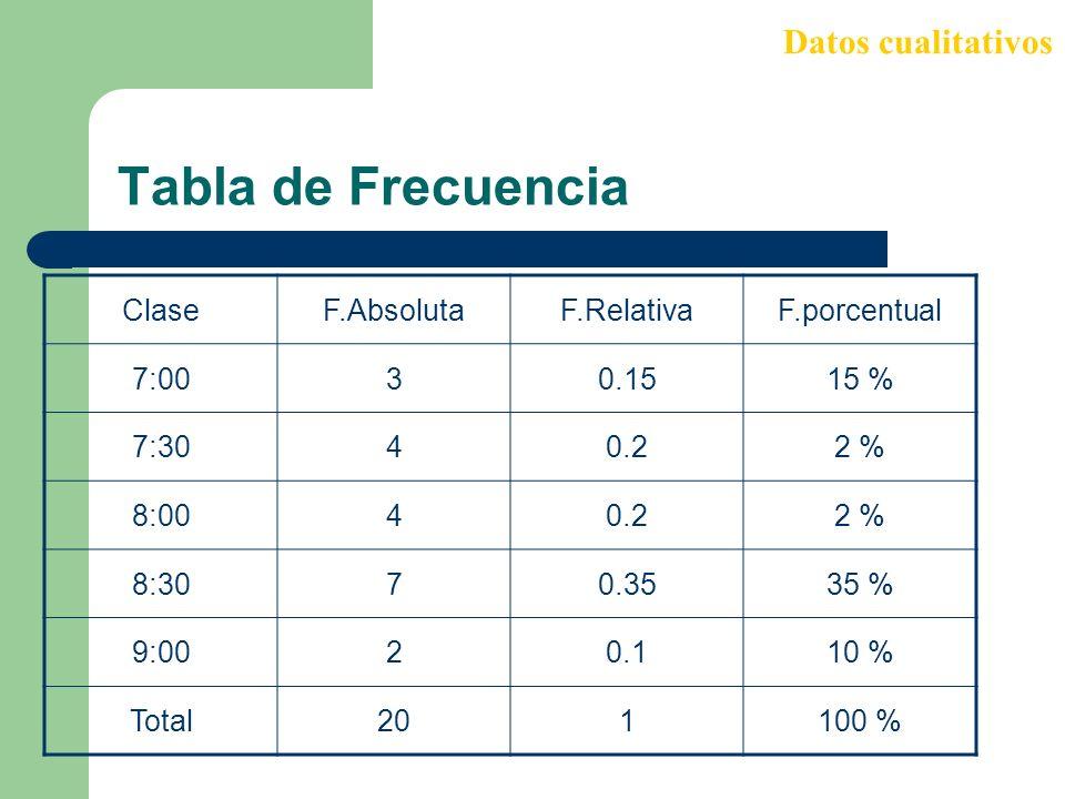 Tabla de Frecuencia Datos cualitativos ClaseF.AbsolutaF.RelativaF.porcentual 7:0030.1515 % 7:3040.22 % 8:0040.22 % 8:3070.3535 % 9:0020.110 % Total201