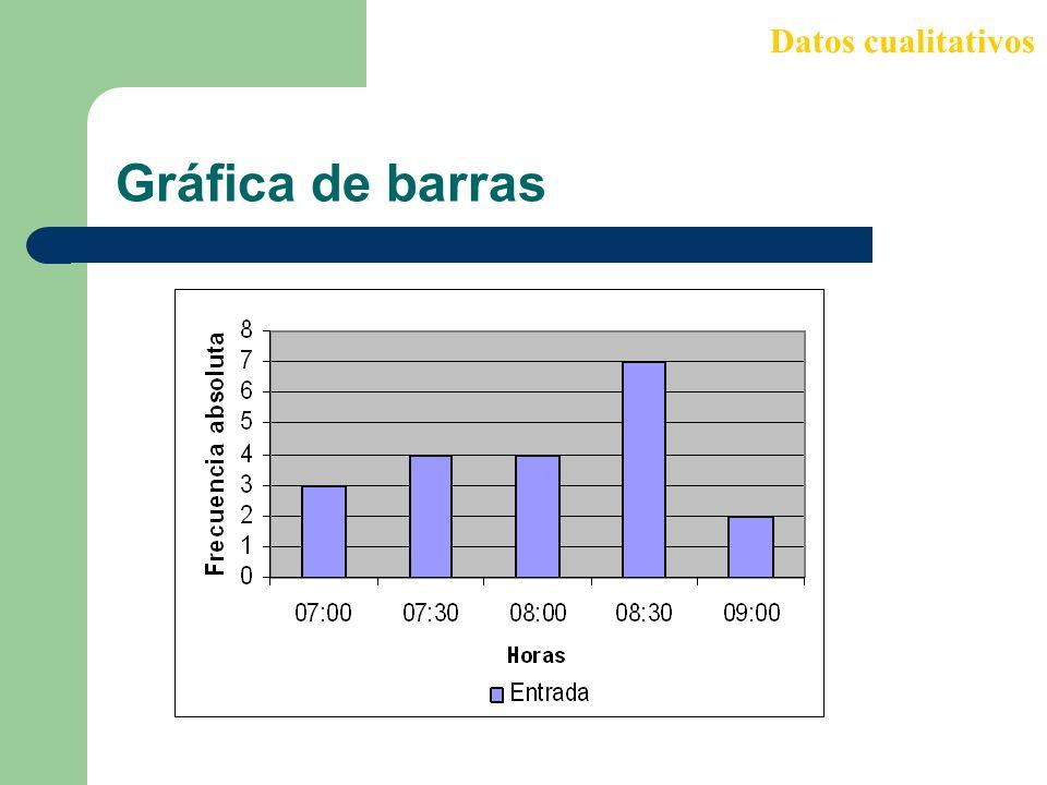 Gráfica de barras Datos cualitativos