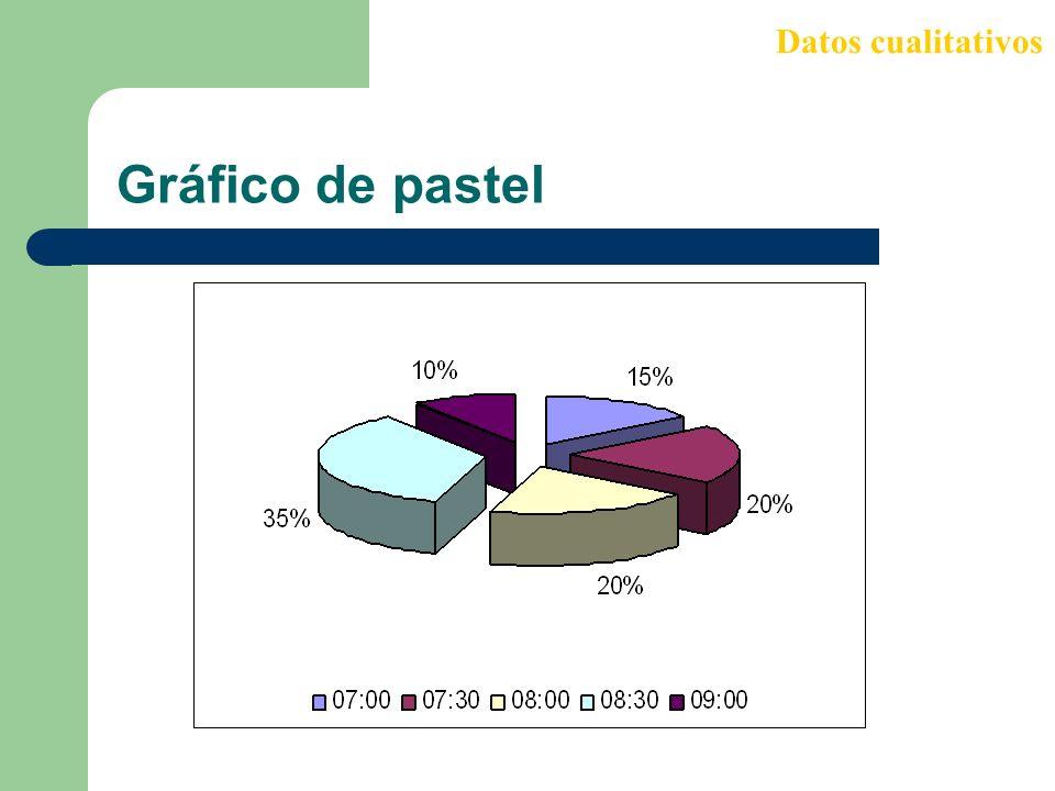 Gráfico de pastel Datos cualitativos
