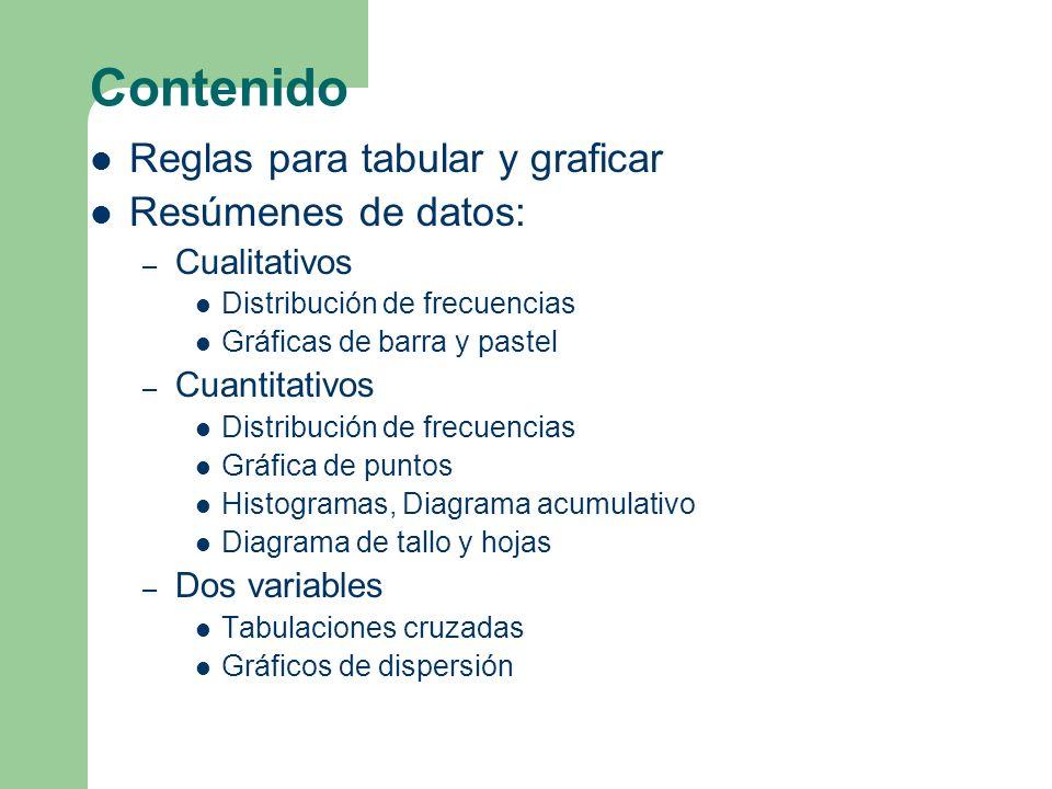 Contenido Reglas para tabular y graficar Resúmenes de datos: – Cualitativos Distribución de frecuencias Gráficas de barra y pastel – Cuantitativos Dis