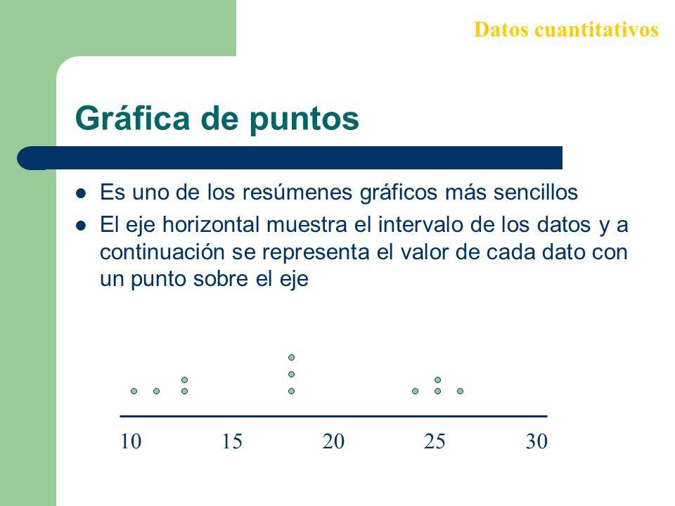 Gráfica de puntos Es uno de los resúmenes gráficos más sencillos El eje horizontal muestra el intervalo de los datos y a continuación se representa el