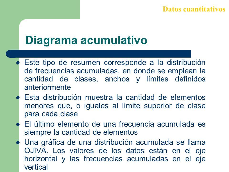 Diagrama acumulativo Este tipo de resumen corresponde a la distribución de frecuencias acumuladas, en donde se emplean la cantidad de clases, anchos y