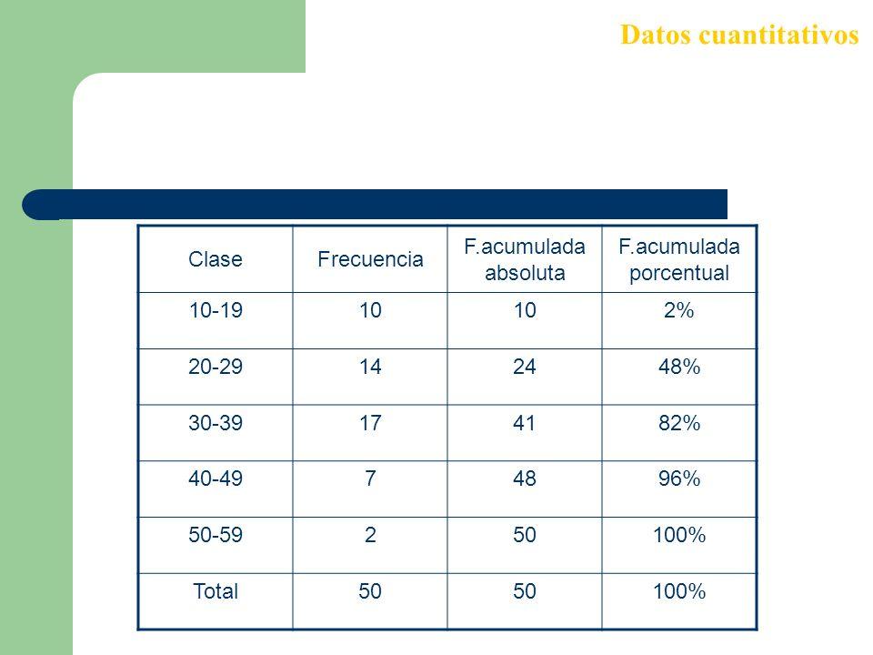 ClaseFrecuencia F.acumulada absoluta F.acumulada porcentual 10-1910 2% 20-29142448% 30-39174182% 40-4974896% 50-59250100% Total50 100% Datos cuantitat