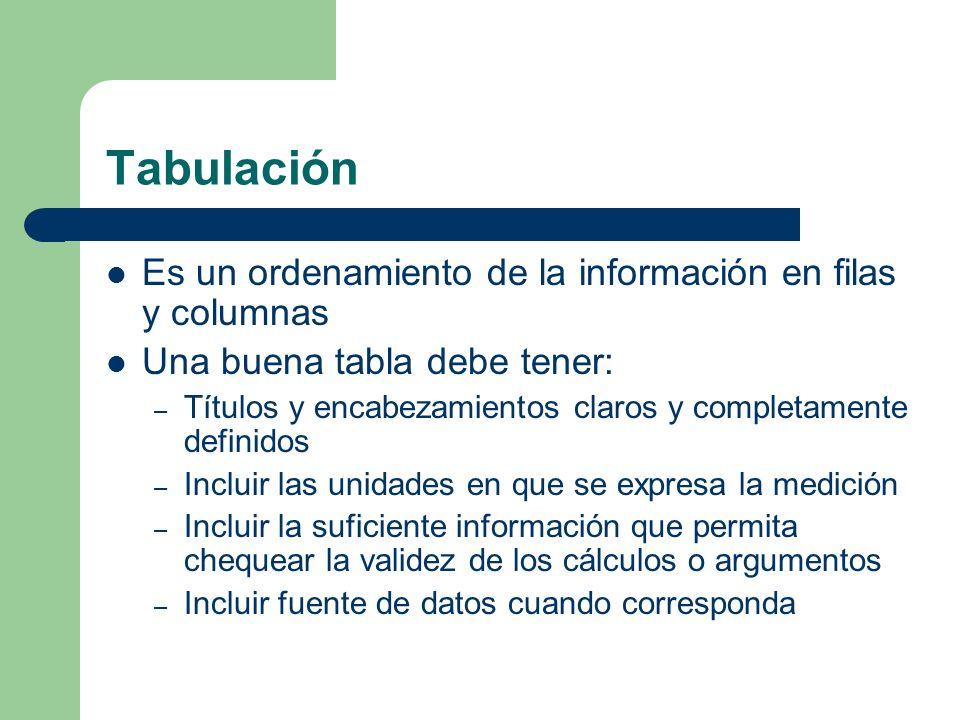 Tabulación Es un ordenamiento de la información en filas y columnas Una buena tabla debe tener: – Títulos y encabezamientos claros y completamente def