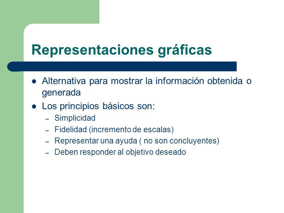 Representaciones gráficas Alternativa para mostrar la información obtenida o generada Los principios básicos son: – Simplicidad – Fidelidad (increment