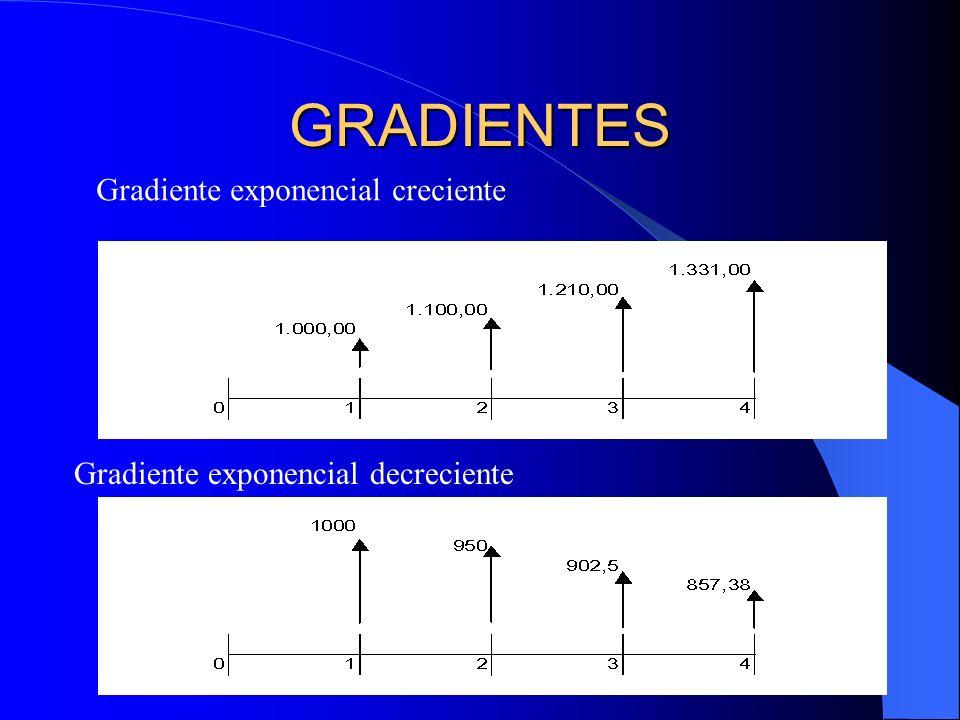 Rodolfo Enrique Sosa Gómez41 GRADIENTES Gradiente exponencial creciente Gradiente exponencial decreciente