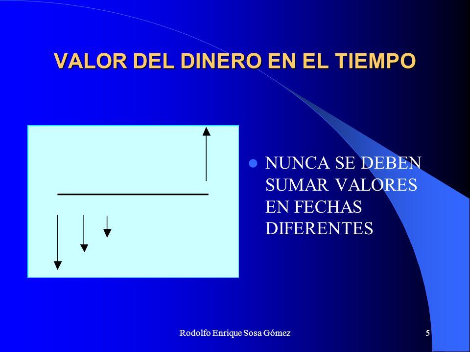 Rodolfo Enrique Sosa Gómez16 INTERES COMPUESTO Comparativo entre el interés simple y el interés compuesto