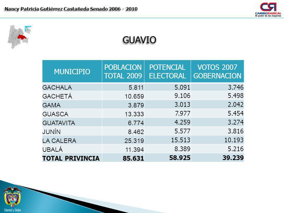GUAVIOGUAVIO Nancy Patricia Gutiérrez Castañeda Senado 2006 - 2010 MUNICIPIO POBLACION TOTAL 2009 POTENCIAL ELECTORAL VOTOS 2007 GOBERNACION GACHALA5.