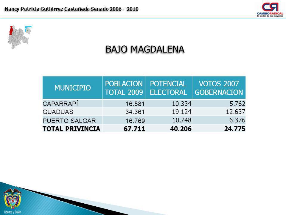 BAJO MAGDALENA Nancy Patricia Gutiérrez Castañeda Senado 2006 - 2010 MUNICIPIO POBLACION TOTAL 2009 POTENCIAL ELECTORAL VOTOS 2007 GOBERNACION CAPARRA
