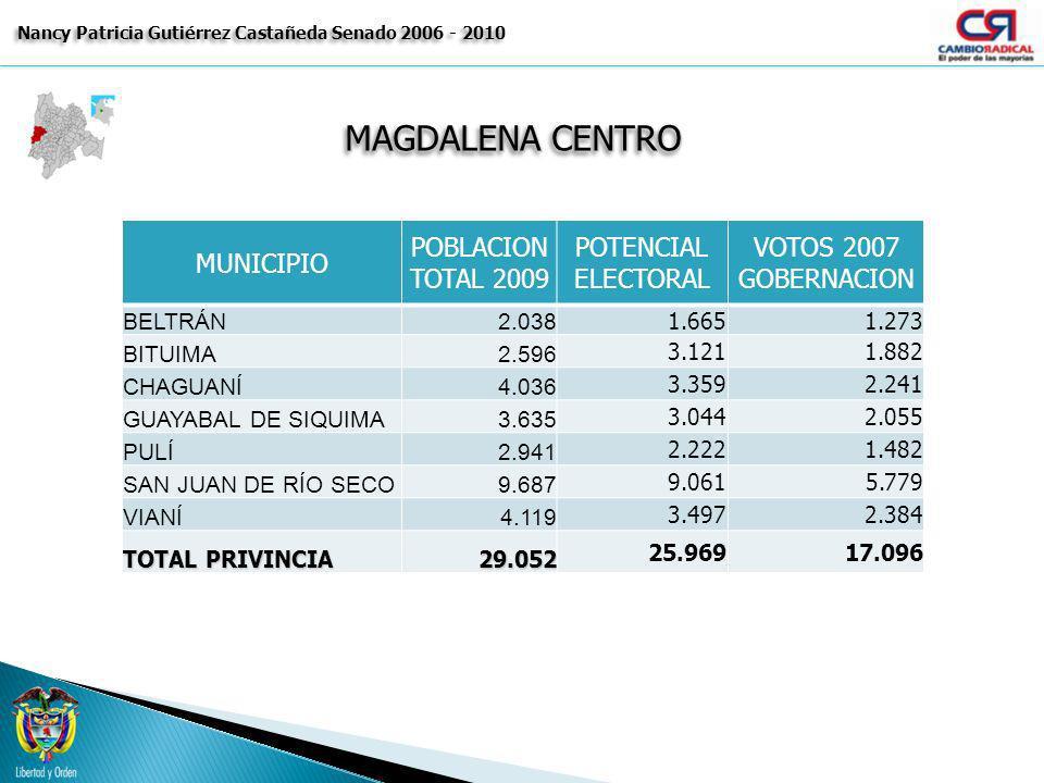 MAGDALENA CENTRO Nancy Patricia Gutiérrez Castañeda Senado 2006 - 2010 MUNICIPIO POBLACION TOTAL 2009 POTENCIAL ELECTORAL VOTOS 2007 GOBERNACION BELTR