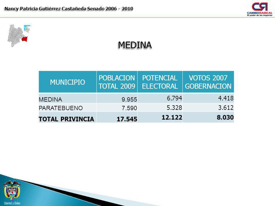 MEDINAMEDINA Nancy Patricia Gutiérrez Castañeda Senado 2006 - 2010 MUNICIPIO POBLACION TOTAL 2009 POTENCIAL ELECTORAL VOTOS 2007 GOBERNACION MEDINA9.9