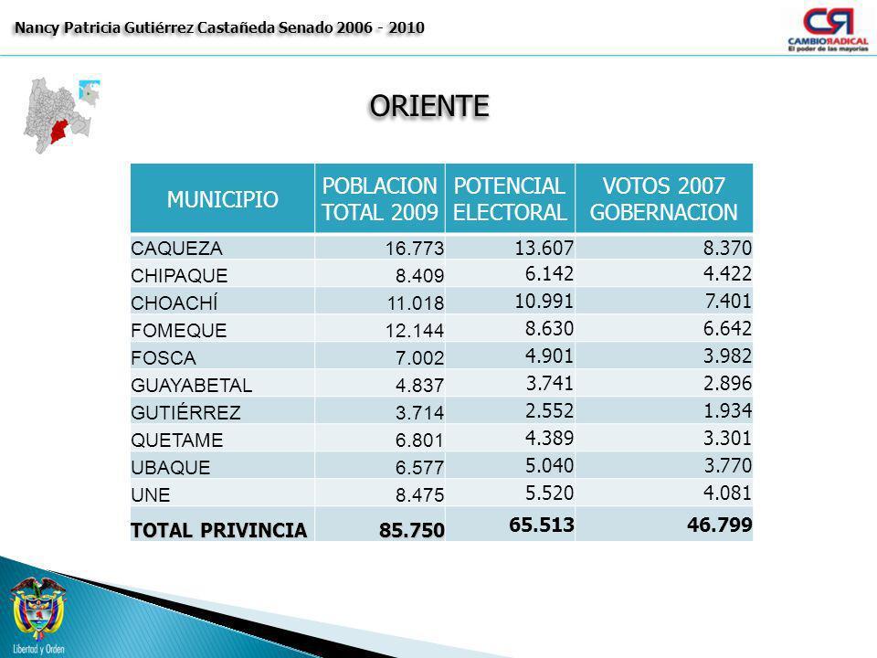 ORIENTEORIENTE Nancy Patricia Gutiérrez Castañeda Senado 2006 - 2010 MUNICIPIO POBLACION TOTAL 2009 POTENCIAL ELECTORAL VOTOS 2007 GOBERNACION CAQUEZA
