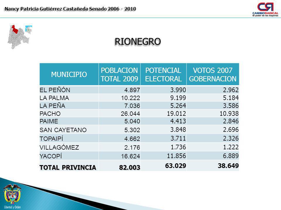 RIONEGRORIONEGRO Nancy Patricia Gutiérrez Castañeda Senado 2006 - 2010 MUNICIPIO POBLACION TOTAL 2009 POTENCIAL ELECTORAL VOTOS 2007 GOBERNACION EL PE