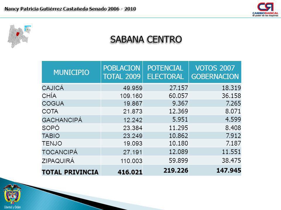 SABANA CENTRO Nancy Patricia Gutiérrez Castañeda Senado 2006 - 2010 MUNICIPIO POBLACION TOTAL 2009 POTENCIAL ELECTORAL VOTOS 2007 GOBERNACION CAJICÁ49