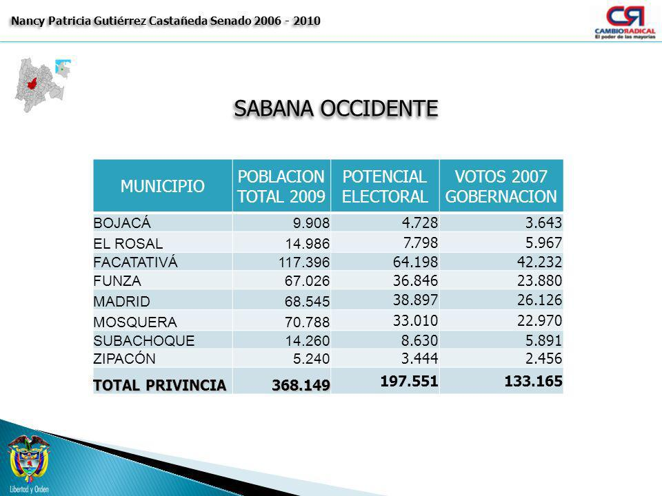SABANA OCCIDENTE Nancy Patricia Gutiérrez Castañeda Senado 2006 - 2010 MUNICIPIO POBLACION TOTAL 2009 POTENCIAL ELECTORAL VOTOS 2007 GOBERNACION BOJAC