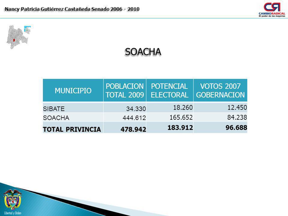 SOACHASOACHA Nancy Patricia Gutiérrez Castañeda Senado 2006 - 2010 MUNICIPIO POBLACION TOTAL 2009 POTENCIAL ELECTORAL VOTOS 2007 GOBERNACION SIBATE34.