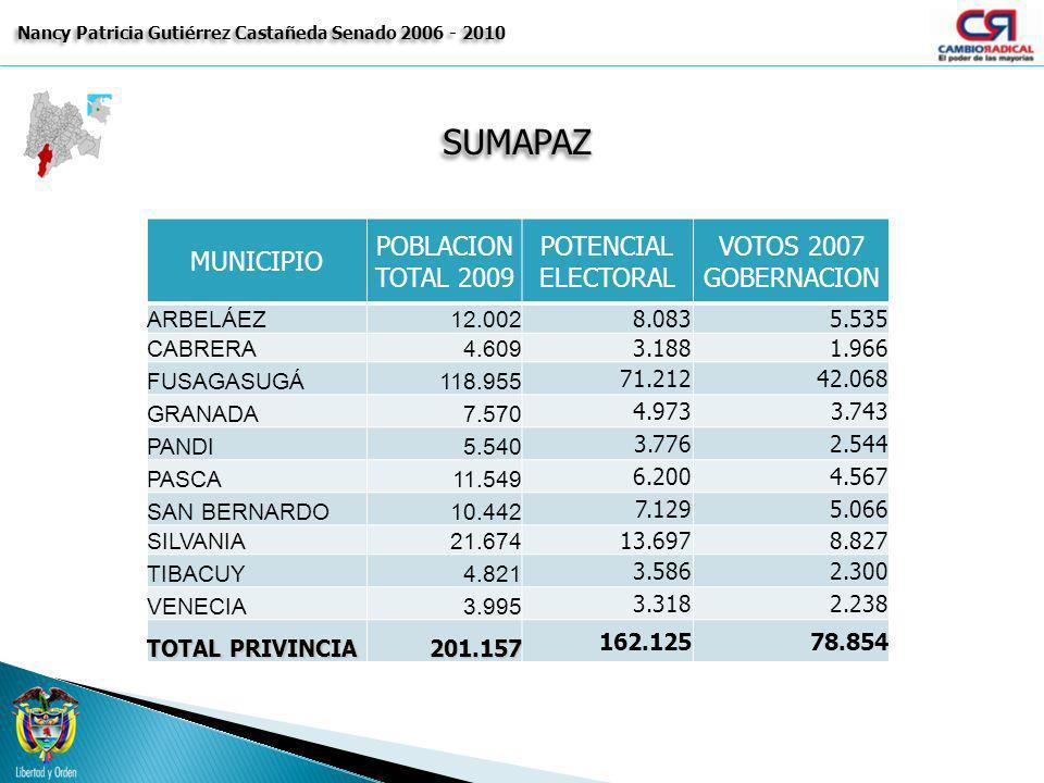 SUMAPAZSUMAPAZ Nancy Patricia Gutiérrez Castañeda Senado 2006 - 2010 MUNICIPIO POBLACION TOTAL 2009 POTENCIAL ELECTORAL VOTOS 2007 GOBERNACION ARBELÁE