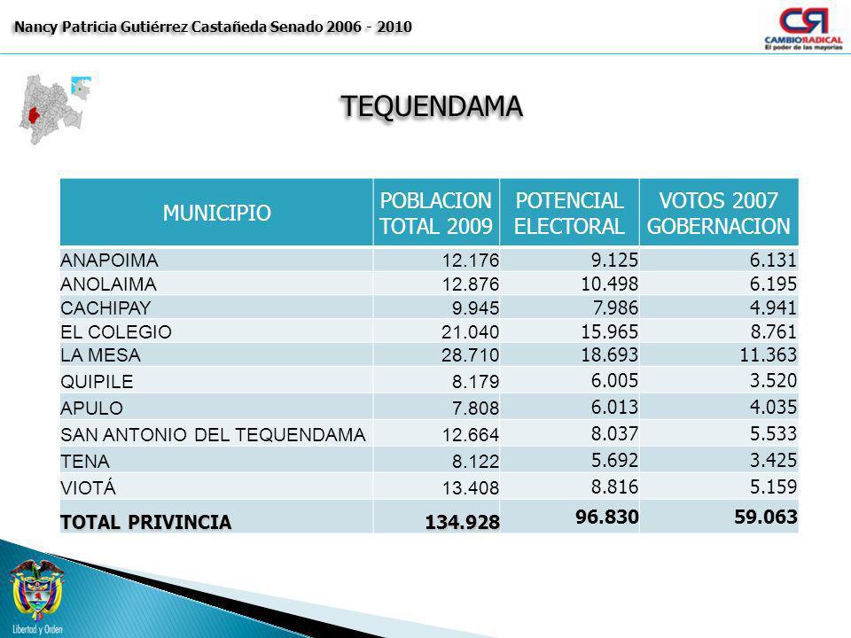 TEQUENDAMATEQUENDAMA Nancy Patricia Gutiérrez Castañeda Senado 2006 - 2010 MUNICIPIO POBLACION TOTAL 2009 POTENCIAL ELECTORAL VOTOS 2007 GOBERNACION A