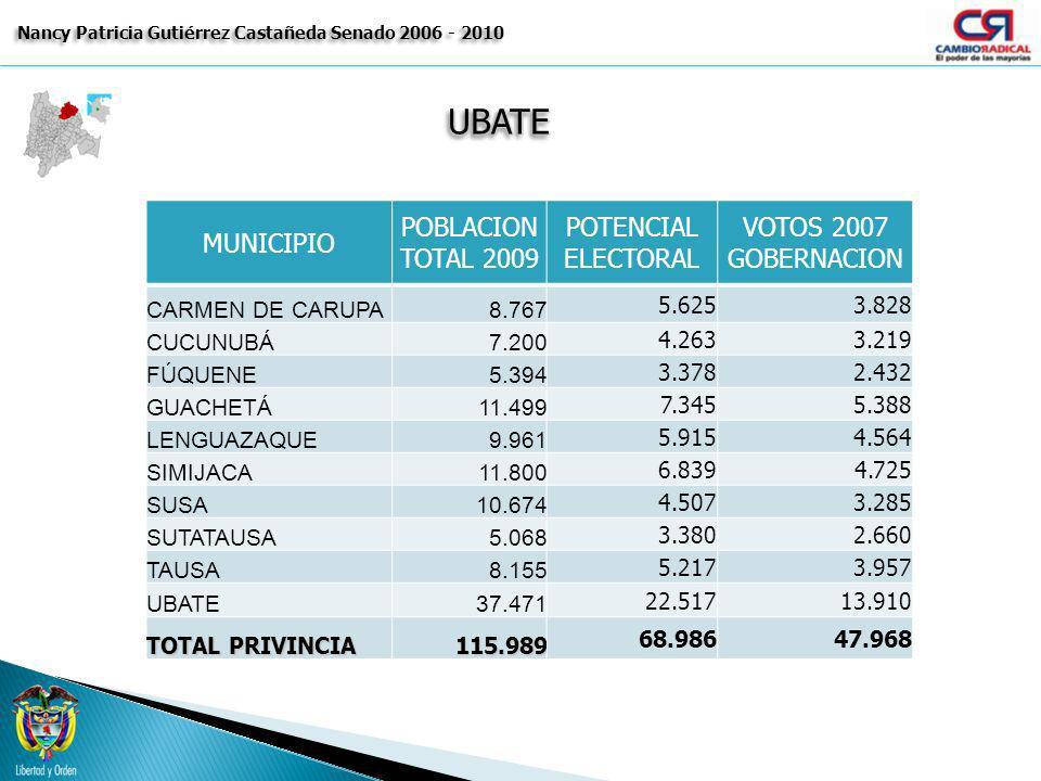UBATEUBATE Nancy Patricia Gutiérrez Castañeda Senado 2006 - 2010 MUNICIPIO POBLACION TOTAL 2009 POTENCIAL ELECTORAL VOTOS 2007 GOBERNACION CARMEN DE C