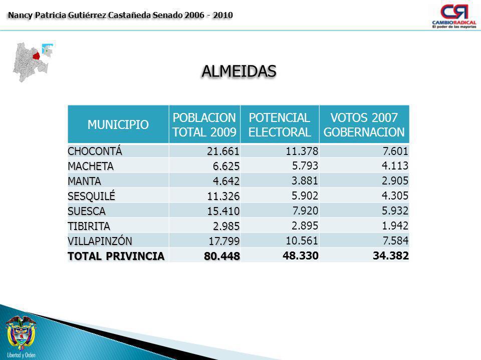ALMEIDASALMEIDAS Nancy Patricia Gutiérrez Castañeda Senado 2006 - 2010 MUNICIPIO POBLACION TOTAL 2009 POTENCIAL ELECTORAL VOTOS 2007 GOBERNACIONCHOCON