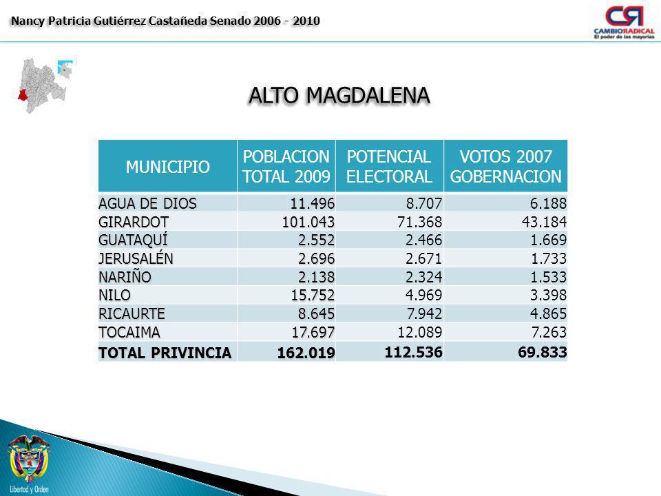 ALTO MAGDALENA Nancy Patricia Gutiérrez Castañeda Senado 2006 - 2010 MUNICIPIO POBLACION TOTAL 2009 POTENCIAL ELECTORAL VOTOS 2007 GOBERNACION AGUA DE