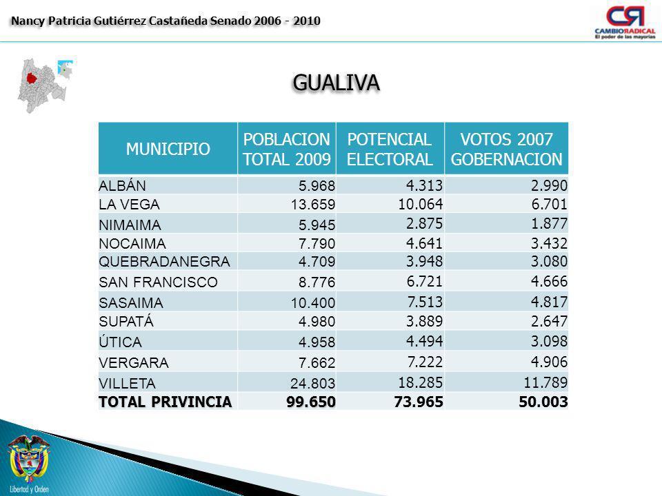 GUALIVAGUALIVA Nancy Patricia Gutiérrez Castañeda Senado 2006 - 2010 MUNICIPIO POBLACION TOTAL 2009 POTENCIAL ELECTORAL VOTOS 2007 GOBERNACION ALBÁN5.