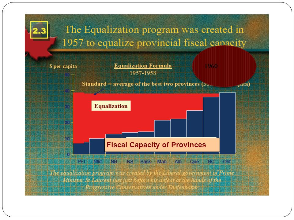 35 Fiscal Capacity of Provinces 1960