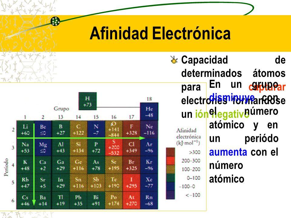 Afinidad Electrónica Capacidad de determinados átomos para capturar electrones formandose un ión negativo En un grupo disminuye con el número atómico