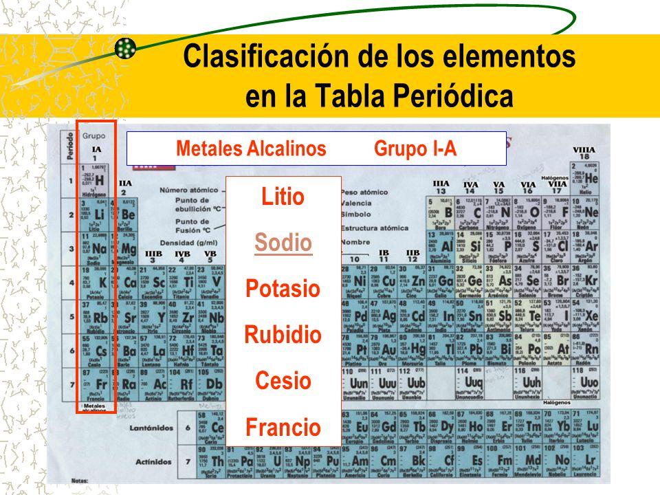 Clasificación de los elementos en la Tabla Periódica Metales Alcalinos Grupo I-A Litio Sodio Potasio Rubidio Cesio Francio