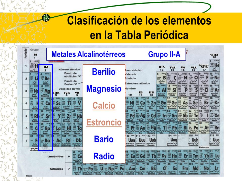 Clasificación de los elementos en la Tabla Periódica Metales AlcalinotérreosGrupo II-A Berilio Magnesio Calcio Estroncio Bario Radio