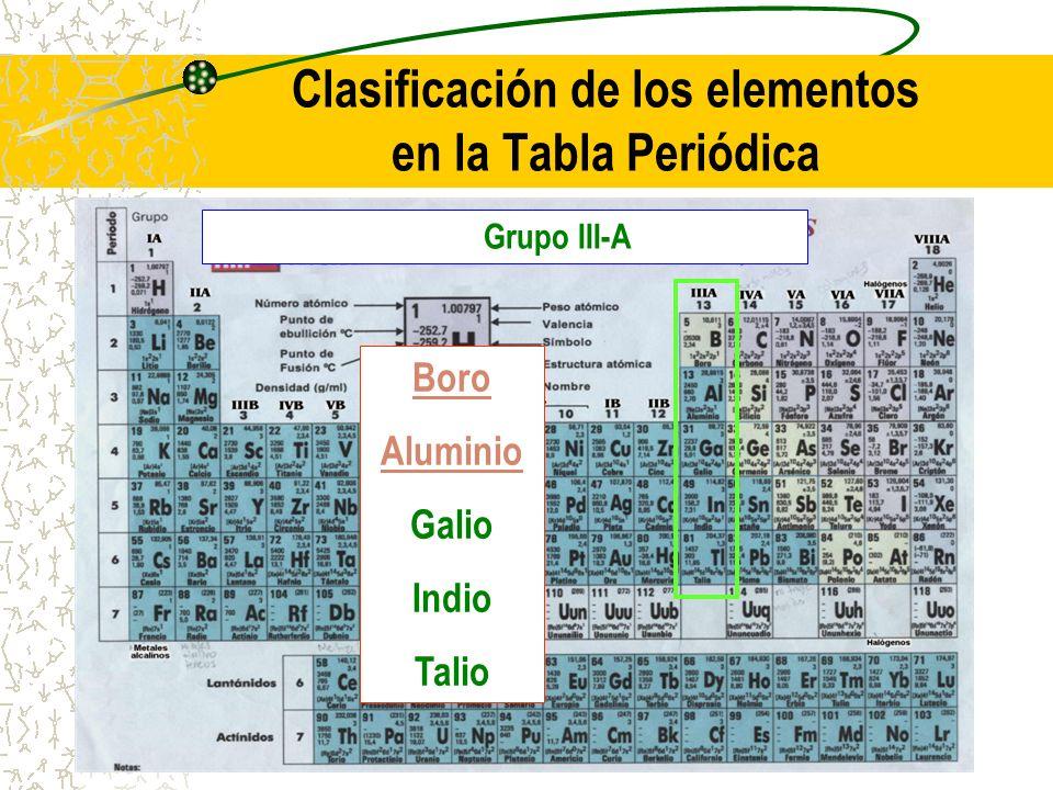 Clasificación de los elementos en la Tabla Periódica Grupo III-A Boro Aluminio Galio Indio Talio