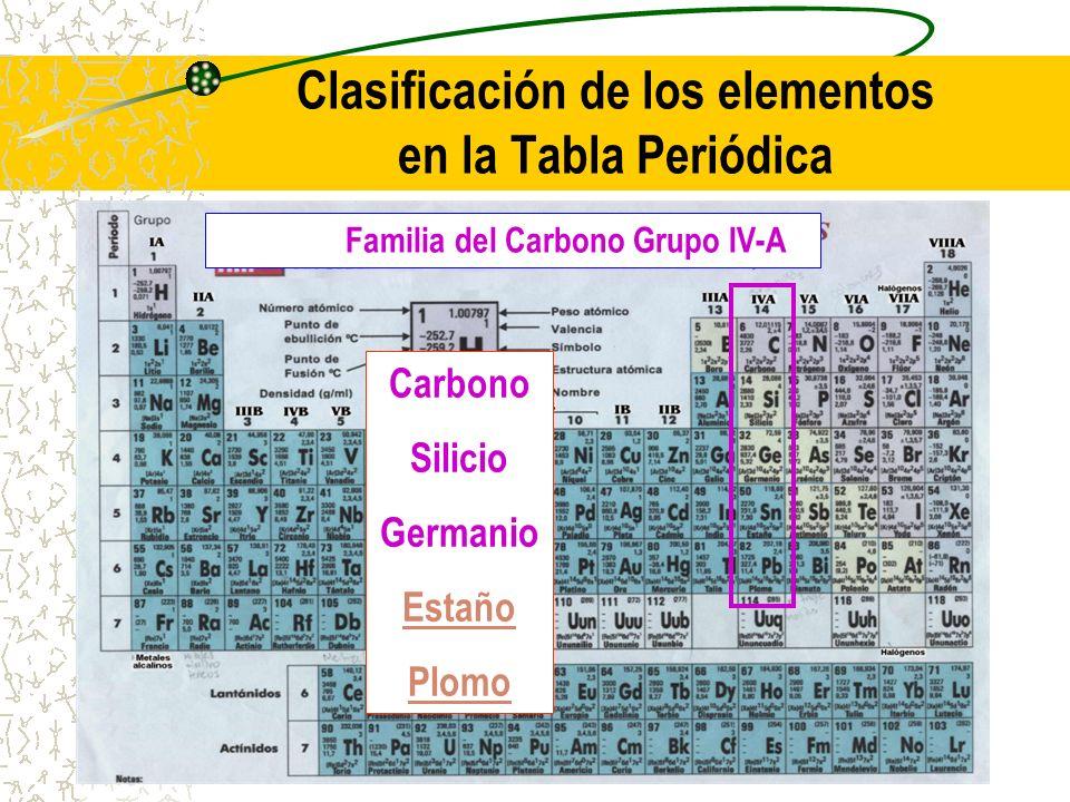 Clasificación de los elementos en la Tabla Periódica Familia del Carbono Grupo IV-A Carbono Silicio Germanio Estaño Plomo