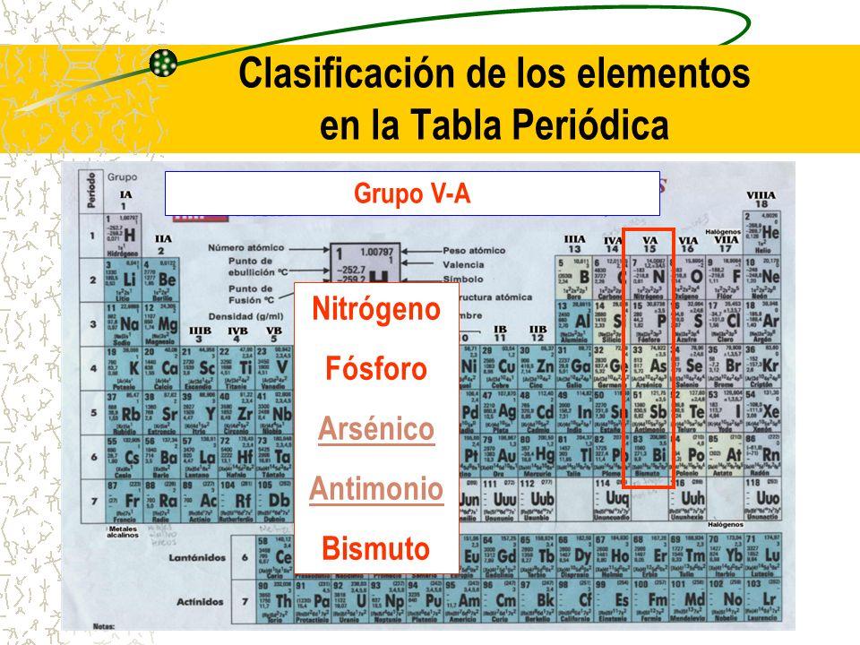 Clasificación de los elementos en la Tabla Periódica Grupo V-A Nitrógeno Fósforo Arsénico Antimonio Bismuto
