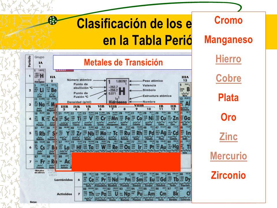 Clasificación de los elementos en la Tabla Periódica Metales de Transición Cromo Manganeso Hierro Cobre Plata Oro Zinc Mercurio Zirconio