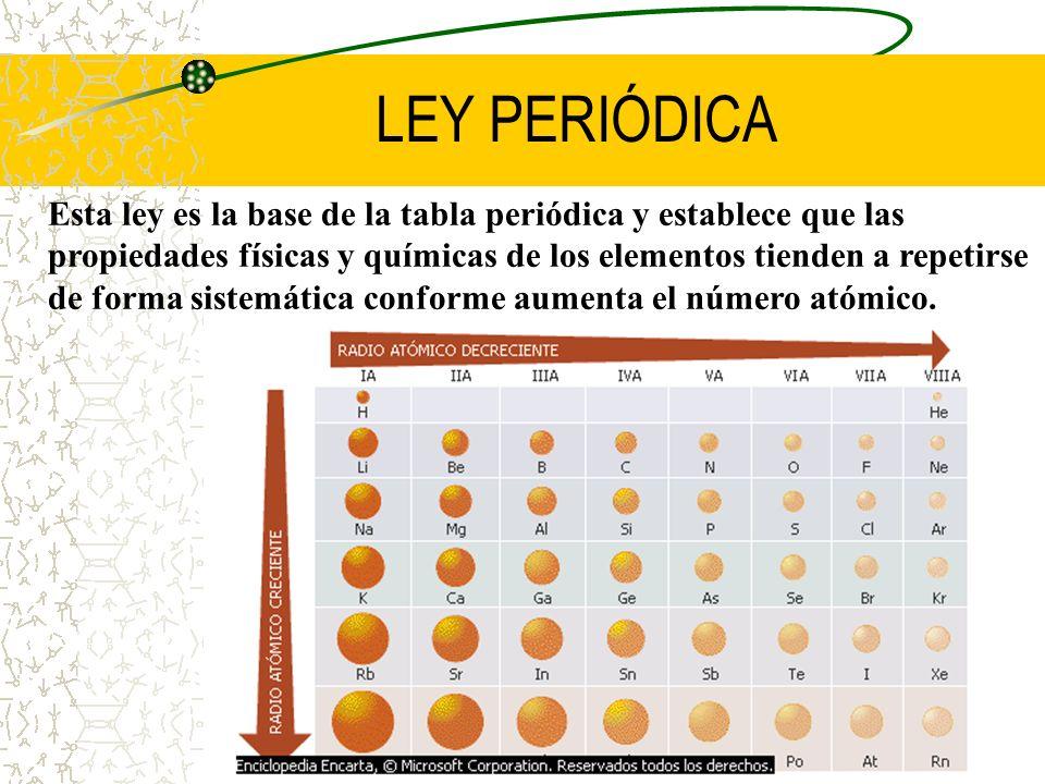 LEY PERIÓDICA Esta ley es la base de la tabla periódica y establece que las propiedades físicas y químicas de los elementos tienden a repetirse de for