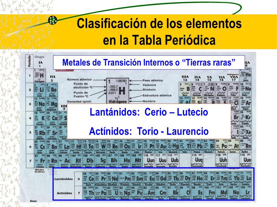 Clasificación de los elementos en la Tabla Periódica Metales de Transición Internos o Tierras raras Lantánidos: Cerio – Lutecio Actínidos: Torio - Lau