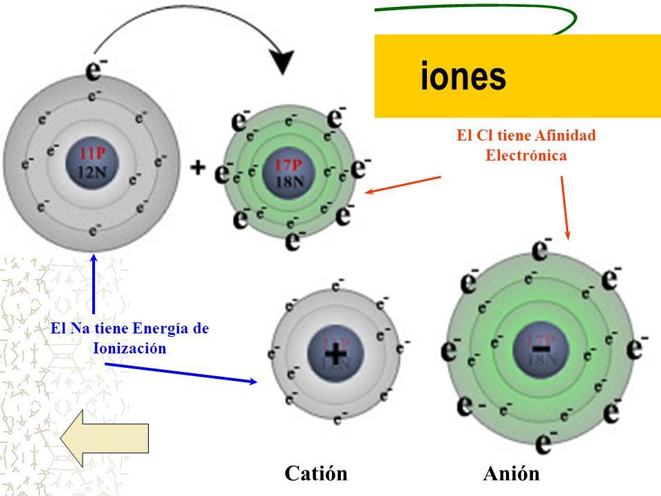 iones CatiónAnión El Cl tiene Afinidad Electrónica El Na tiene Energía de Ionización