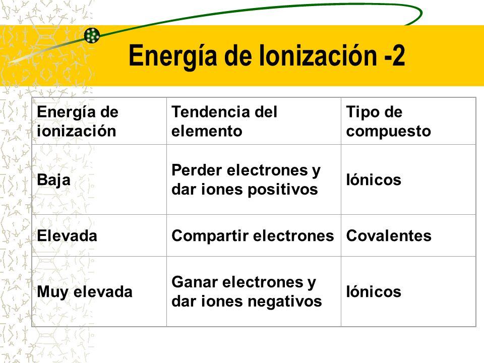 Energía de Ionización -2 Energía de ionización Tendencia del elemento Tipo de compuesto Baja Perder electrones y dar iones positivos Iónicos ElevadaCo