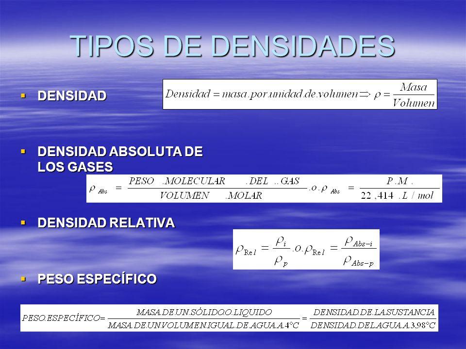 TIPOS DE DENSIDADES DENSIDAD DENSIDAD DENSIDAD ABSOLUTA DE LOS GASES DENSIDAD ABSOLUTA DE LOS GASES DENSIDAD RELATIVA DENSIDAD RELATIVA PESO ESPECÍFIC