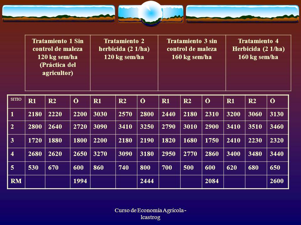 Curso de Economía Agrícola - lcastrog Tratamiento 1 Sin control de maleza 120 kg sem/ha (Práctica del agricultor) Tratamiento 2 herbicida (2 1/ha) 120