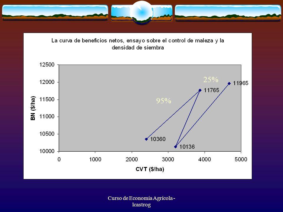 Curso de Economía Agrícola - lcastrog 95% 25%