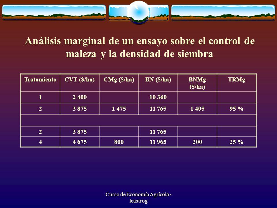Curso de Economía Agrícola - lcastrog Análisis marginal de un ensayo sobre el control de maleza y la densidad de siembra TratamientoCVT ($/ha)CMg ($/h