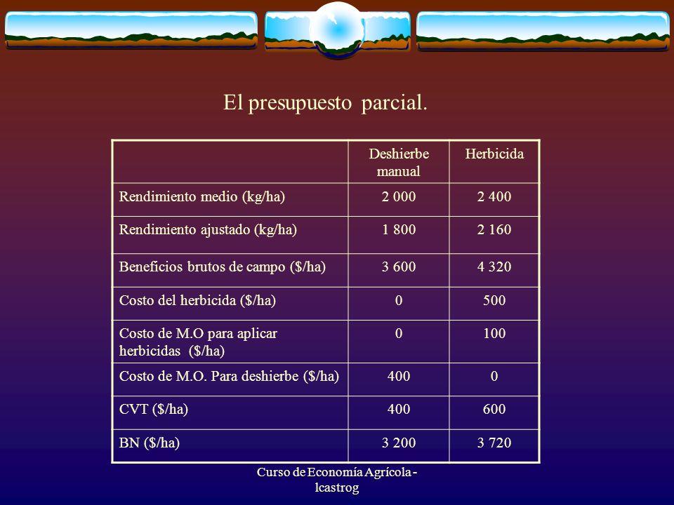 Curso de Economía Agrícola - lcastrog Tratamiento 1 Sin control de maleza 120 kg sem/ha (Práctica del agricultor) Tratamiento 2 herbicida (2 1/ha) 120 kg sem/ha Tratamiento 3 sin control de maleza 160 kg sem/ha Tratamiento 4 Herbicida (2 1/ha) 160 kg sem/ha SITIO R1R2ŌR1R2ŌR1R2ŌR1R2Ō 1218022202200303025702800244021802310320030603130 2280026402720309034103250279030102900341035103460 3172018801800220021802190182016801750241022302320 4268026202650327030903180295027702860340034803440 5530670600860740800700500600620680650 RM1994244420842600