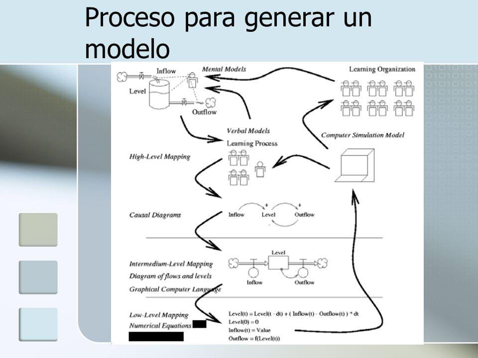 Proceso para generar un modelo