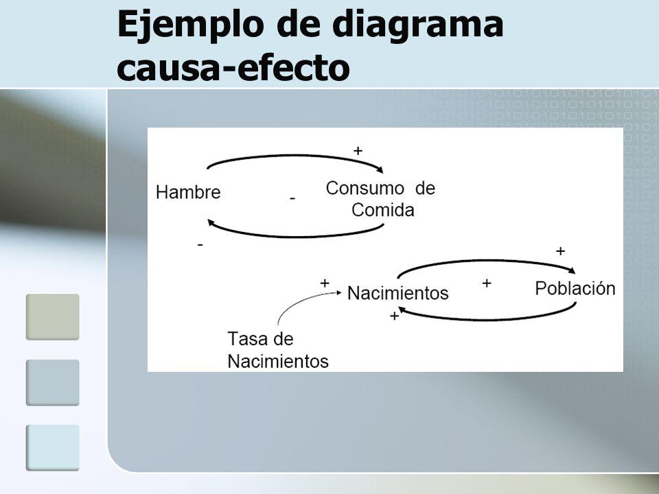 Ejemplo de diagrama causa-efecto