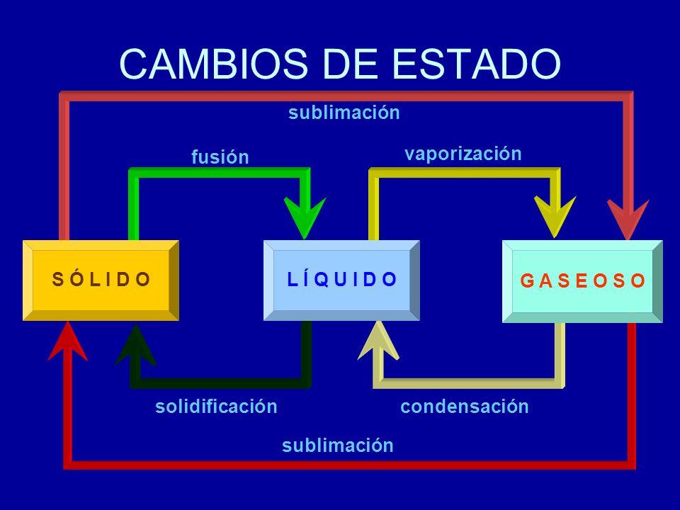 CAMBIOS DE ESTADO S Ó L I D OL Í Q U I D O G A S E O S O sublimación fusión vaporización sublimación solidificacióncondensación